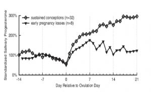 Longitudinal analysis of hormone levels