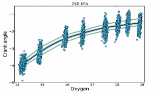 Function regression analysis of engine efficiency