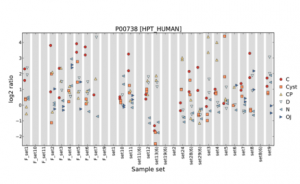 Glycoprotein screening for cancer biomarkers